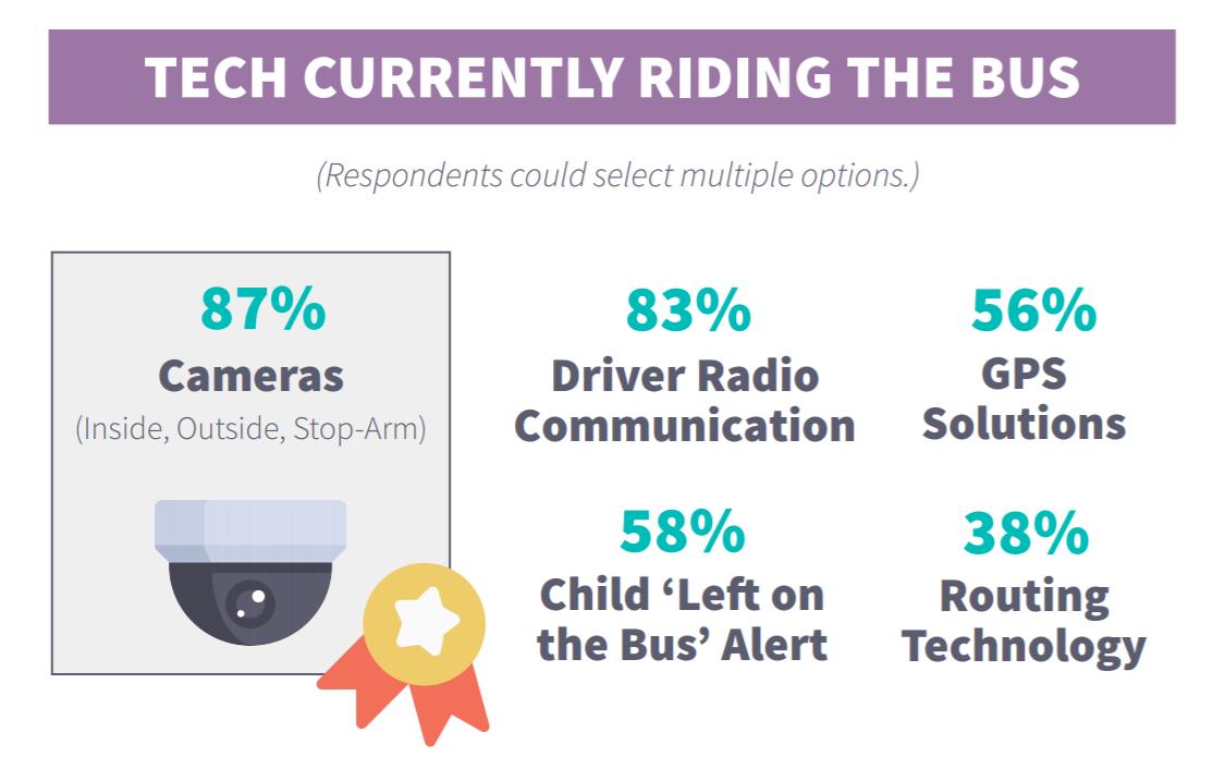 School bus camera systems statistics